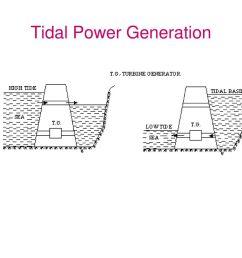 72 tidal power generation [ 1024 x 768 Pixel ]