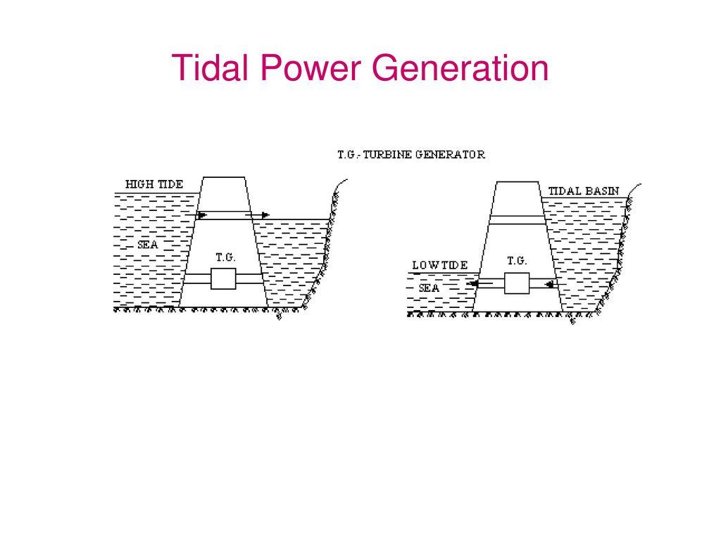 hight resolution of 72 tidal power generation