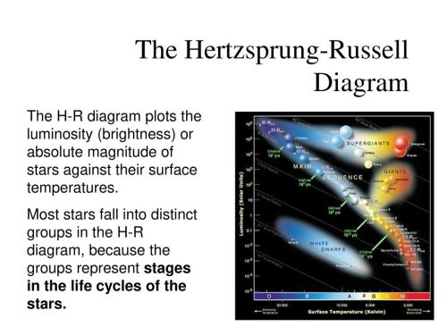 small resolution of the hertzsprung russell diagram