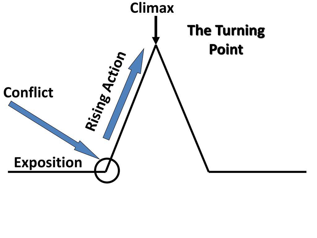 Plot Diagram Rising Action