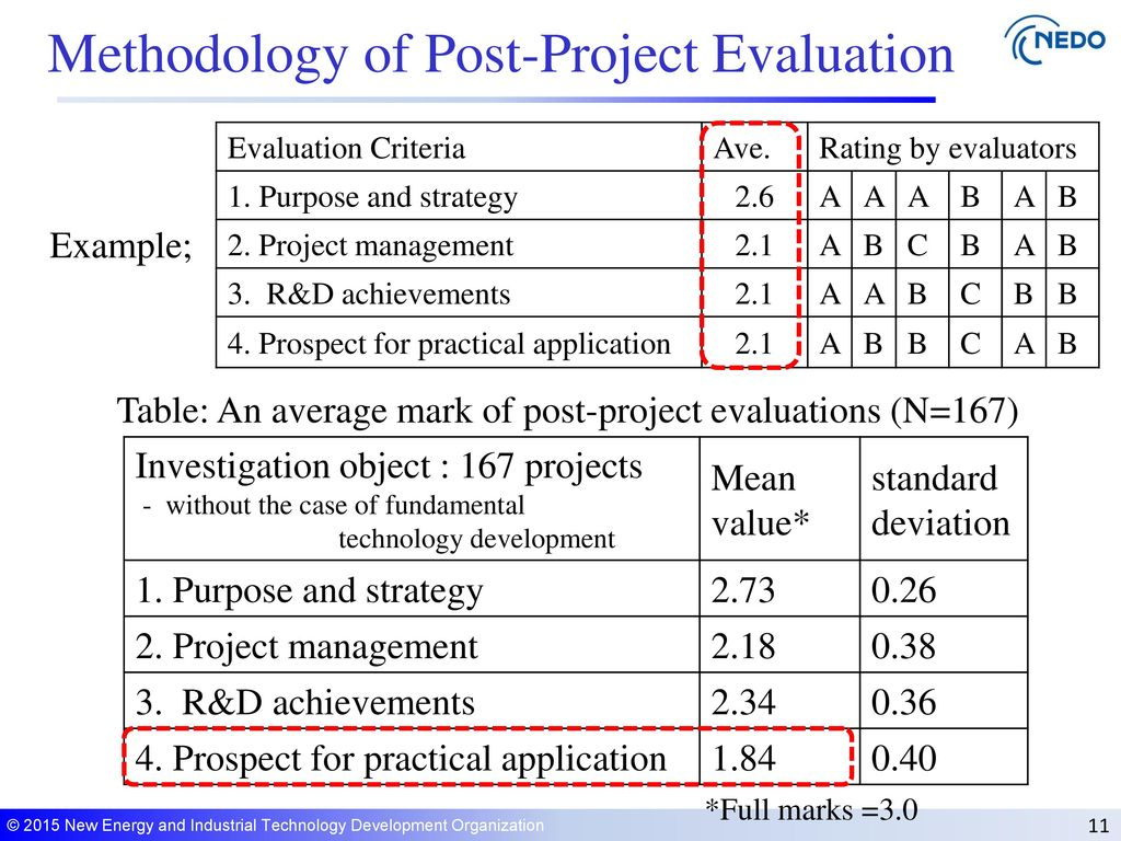 Table: An Average Mark Of Post-Project Evaluations (N=167)