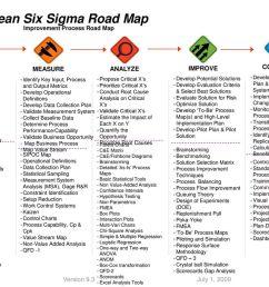 lean six sigma road map improvement process road map [ 1024 x 768 Pixel ]