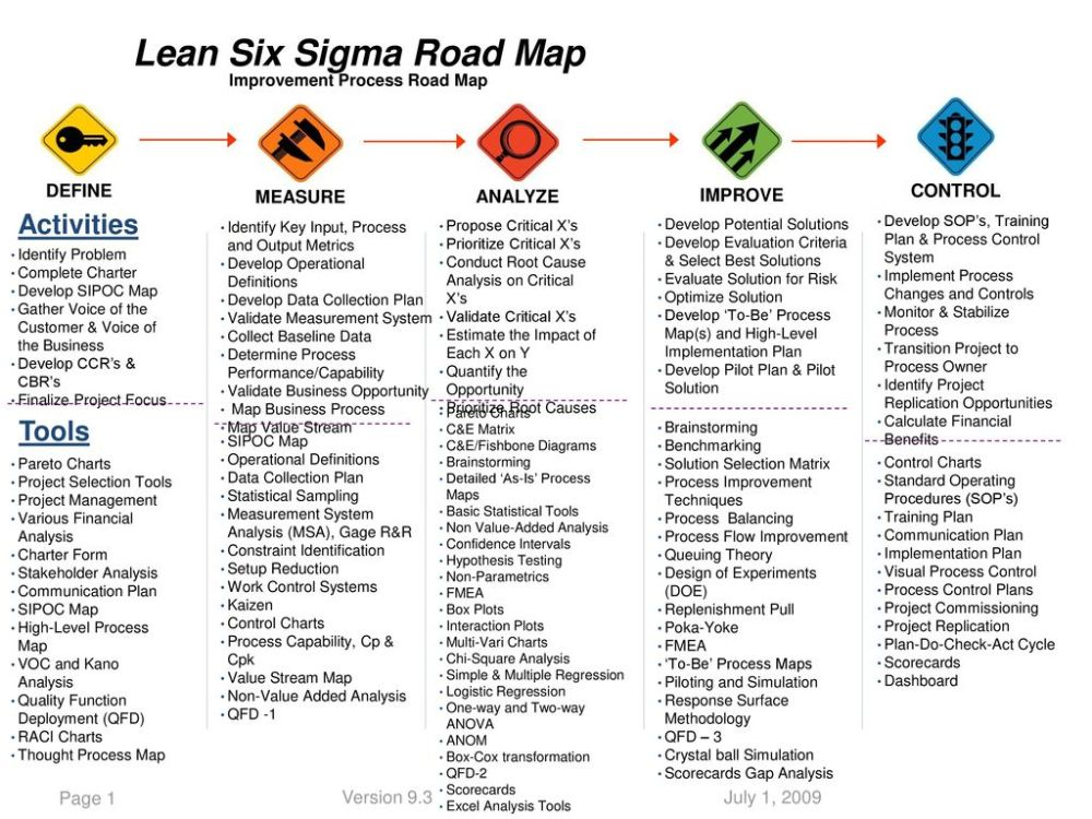 medium resolution of lean six sigma road map improvement process road map
