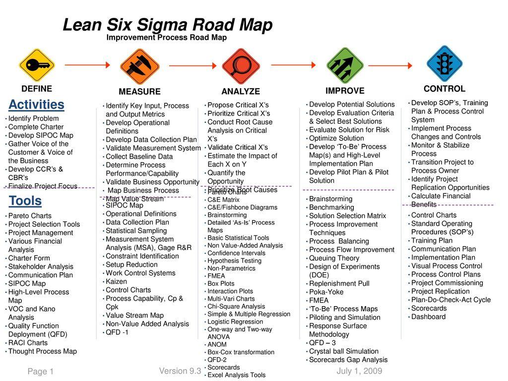 hight resolution of lean six sigma road map improvement process road map