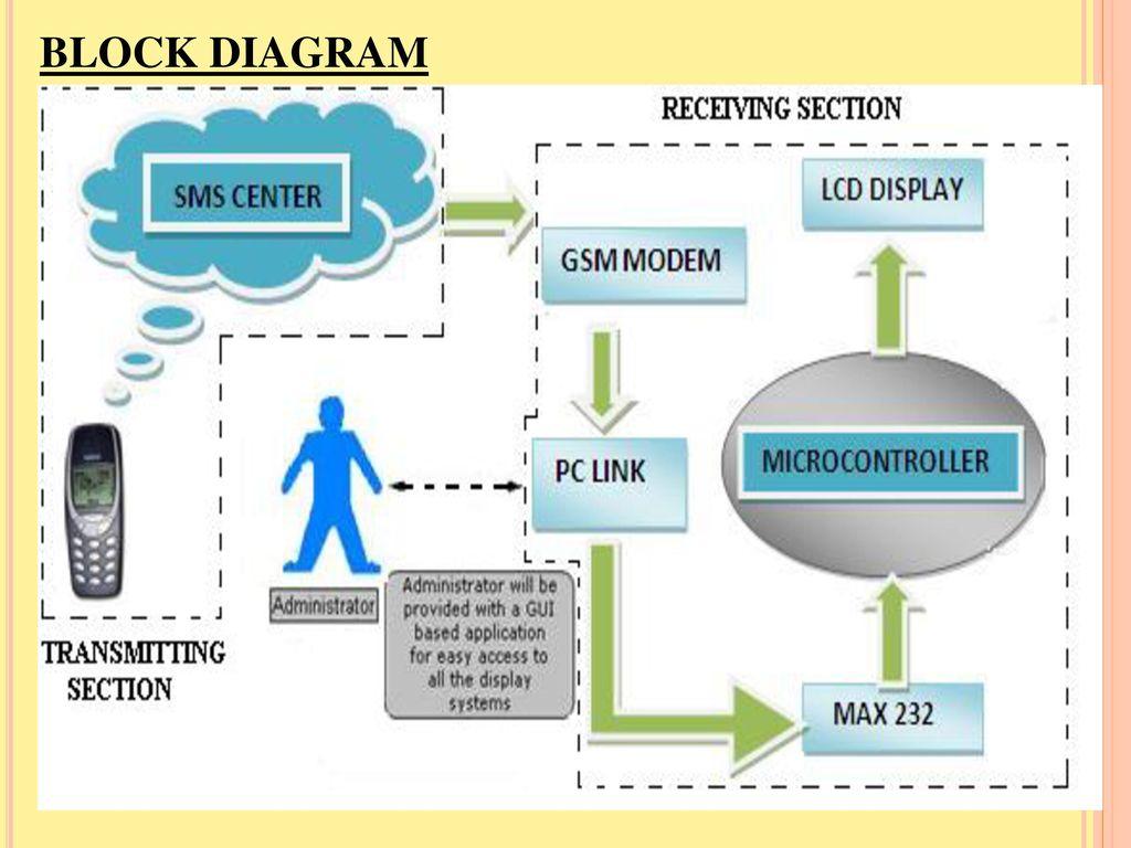 hight resolution of 8 block diagram
