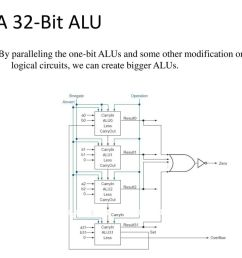 11 a 32 bit alu by paralleling the one bit alus and some other modification on the logical circuits we can create bigger alus  [ 1024 x 768 Pixel ]