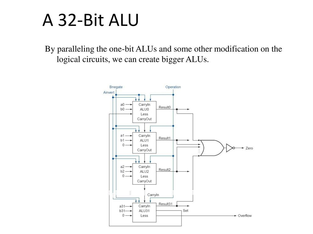 hight resolution of 11 a 32 bit alu by paralleling the one bit alus and some other modification on the logical circuits we can create bigger alus