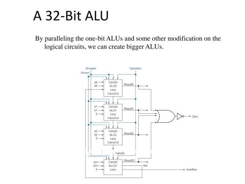 small resolution of 11 a 32 bit alu by paralleling the one bit alus and some other modification on the logical circuits we can create bigger alus