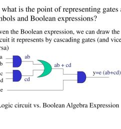 so what is the point of representing gates as symbols and boolean expressions [ 1024 x 768 Pixel ]