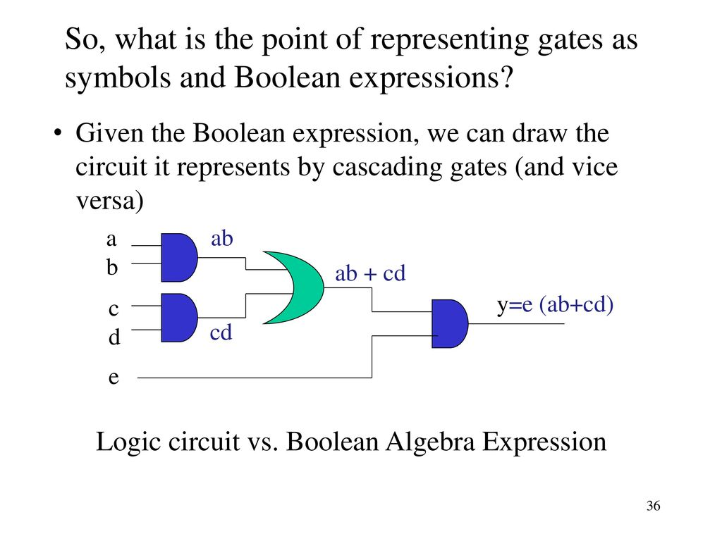 hight resolution of so what is the point of representing gates as symbols and boolean expressions