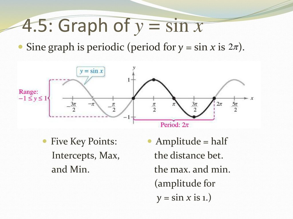 Pre Calculus Honors 4 5 4 6 4 7 Graphing Trig Functions