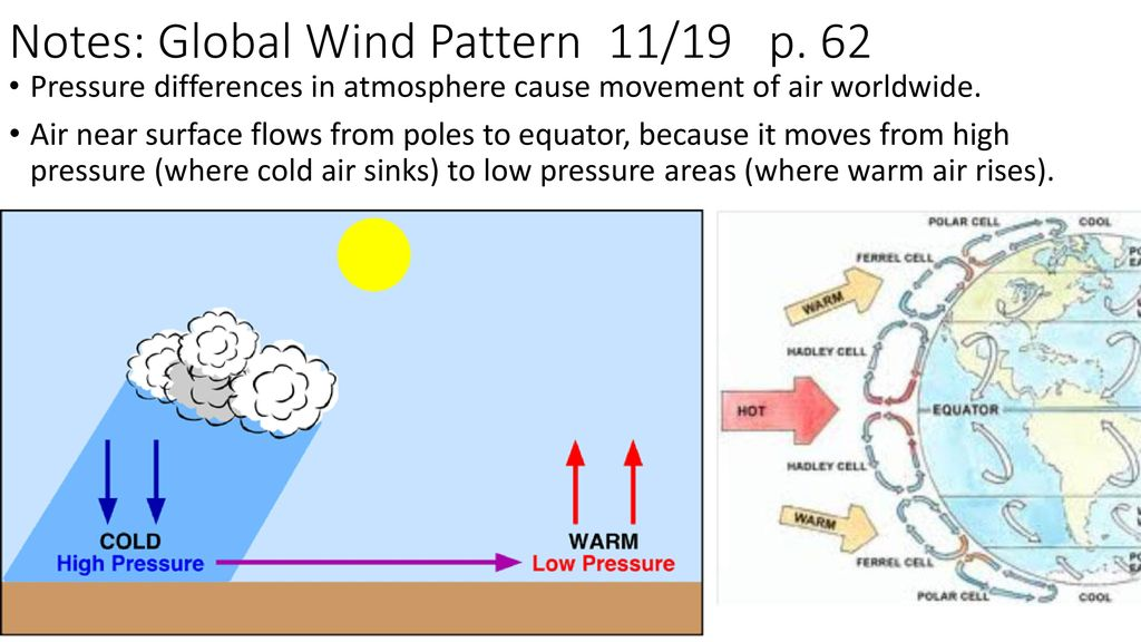 global wind patterns diagram 7 way wiring for trailer lights notes 11 19 p ppt download pattern 62