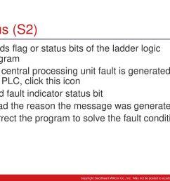 status s2 holds flag or status bits of the ladder logic diagram [ 1024 x 768 Pixel ]