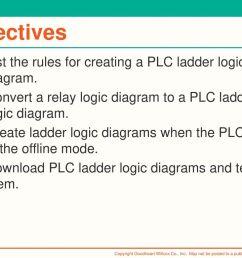 ladder logic diagram symbols [ 1024 x 768 Pixel ]
