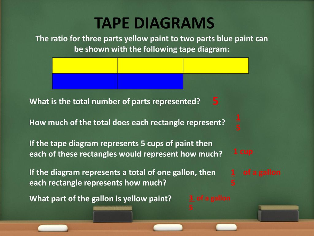 hight resolution of 3 tape diagrams the ratio