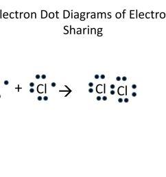 electron dot diagrams of electron sharing [ 1024 x 768 Pixel ]