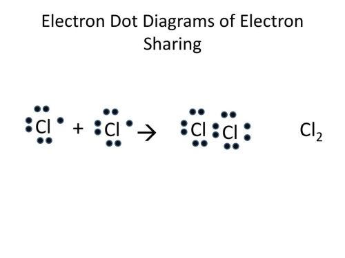 small resolution of electron dot diagrams of electron sharing