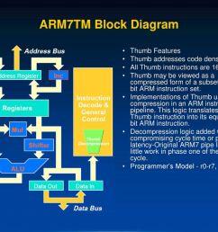 arm7tm block diagram thumb features thumb addresses code density [ 1024 x 768 Pixel ]