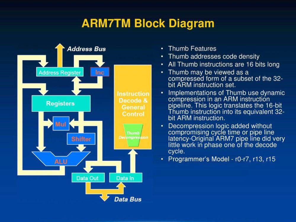 medium resolution of arm7tm block diagram thumb features thumb addresses code density