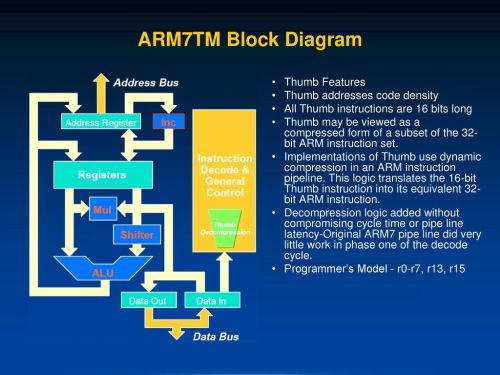 small resolution of arm7tm block diagram thumb features thumb addresses code density