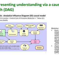 representing understanding via a causal graph dag  [ 1024 x 768 Pixel ]
