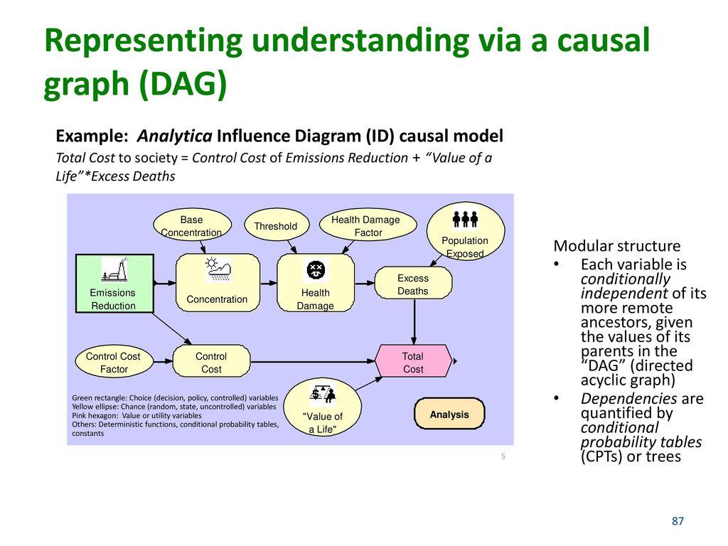 hight resolution of representing understanding via a causal graph dag