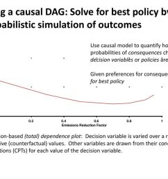 using a causal dag solve for best policy by probabilistic simulation of outcomes [ 1024 x 768 Pixel ]