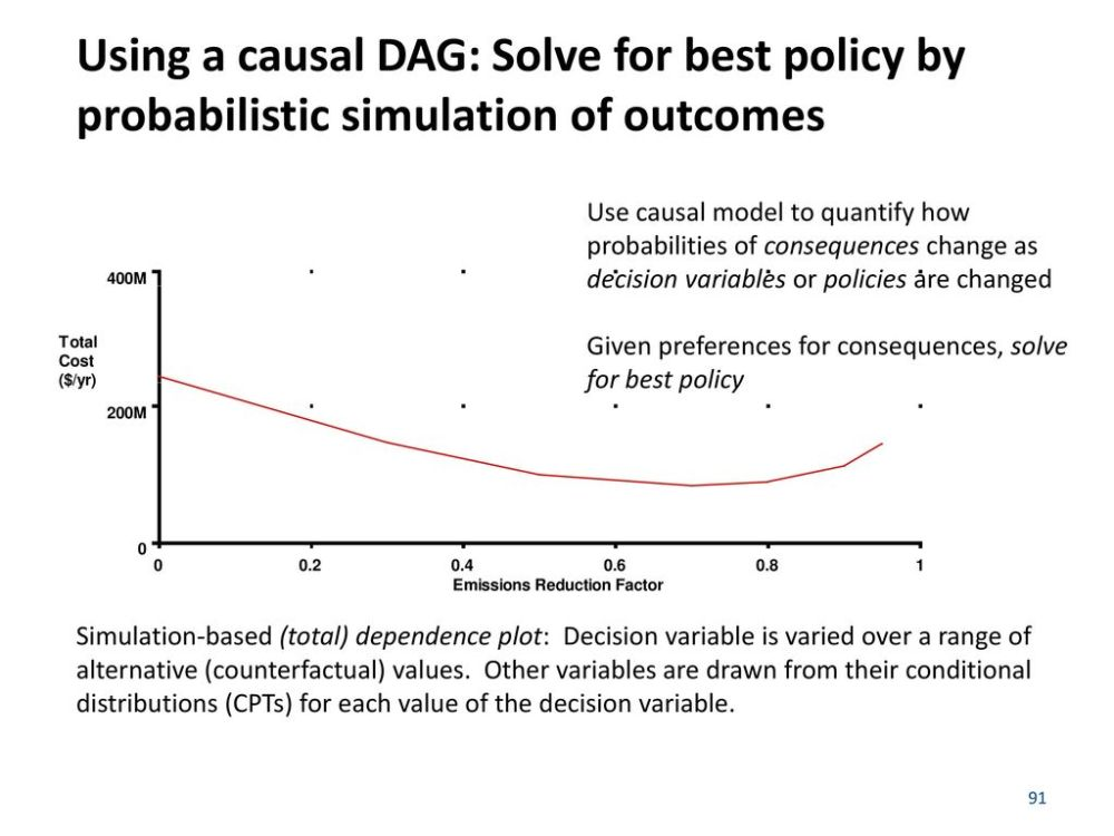 medium resolution of using a causal dag solve for best policy by probabilistic simulation of outcomes
