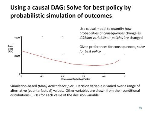small resolution of using a causal dag solve for best policy by probabilistic simulation of outcomes