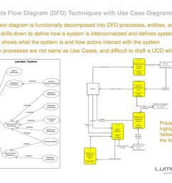 mixing data flow diagram dfd techniques with use case diagrams ucd  [ 1024 x 768 Pixel ]