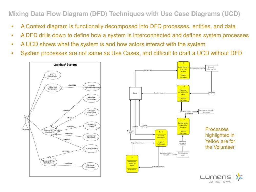 medium resolution of mixing data flow diagram dfd techniques with use case diagrams ucd