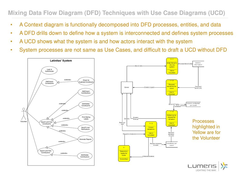 hight resolution of mixing data flow diagram dfd techniques with use case diagrams ucd