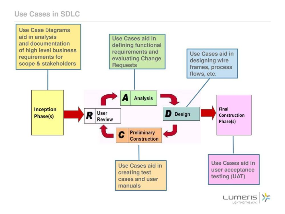 medium resolution of use cases in sdlc use case diagrams aid in analysis and documentation