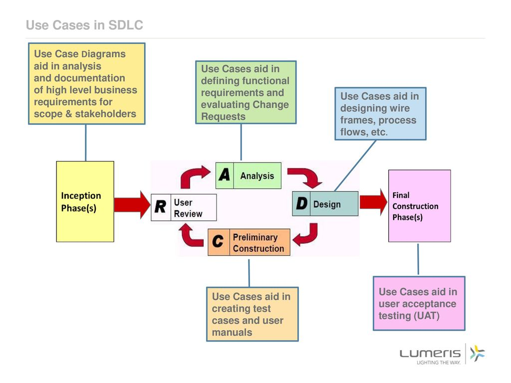 hight resolution of use cases in sdlc use case diagrams aid in analysis and documentation