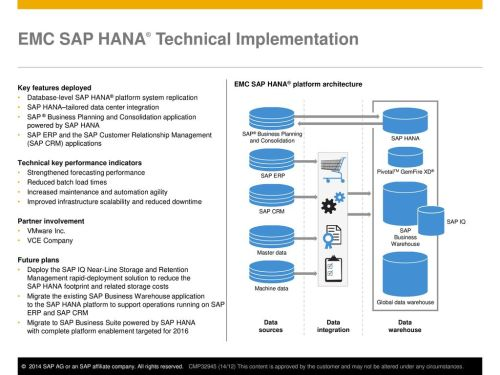 small resolution of emc sap hana technical implementation