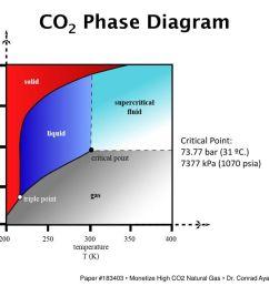 14 co2 phase diagram  [ 1024 x 768 Pixel ]