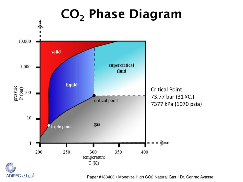hight resolution of 14 co2 phase diagram