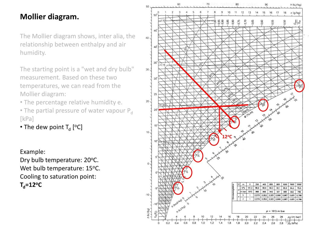Mollier Diagram Propane