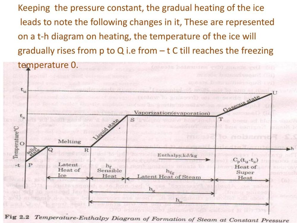 medium resolution of 4 keeping the pressure constant the gradual heating of the ice leads to note the following changes in it these are represented on a t h diagram on heating