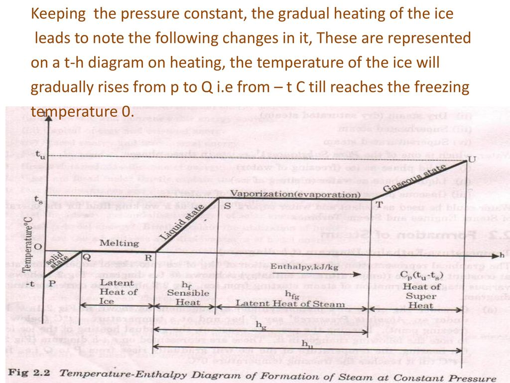 hight resolution of 4 keeping the pressure constant the gradual heating of the ice leads to note the following changes in it these are represented on a t h diagram on heating