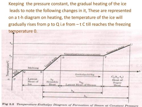 small resolution of 4 keeping the pressure constant the gradual heating of the ice leads to note the following changes in it these are represented on a t h diagram on heating