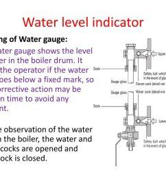 water level indicator working of water gauge  [ 1024 x 768 Pixel ]