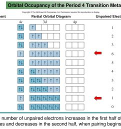 orbital occupancy of the period 4 transition metals [ 1024 x 768 Pixel ]