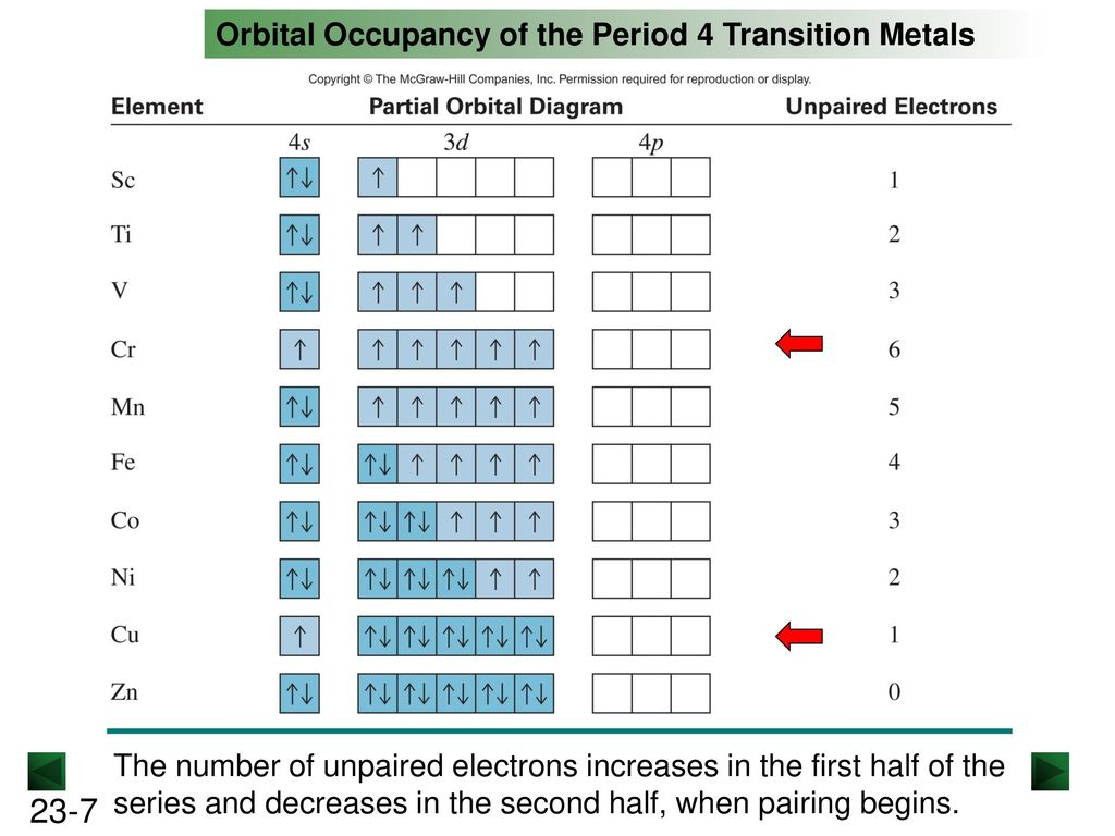 hight resolution of orbital occupancy of the period 4 transition metals