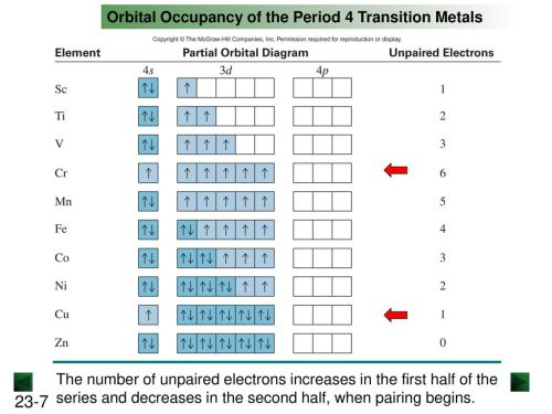 small resolution of orbital occupancy of the period 4 transition metals