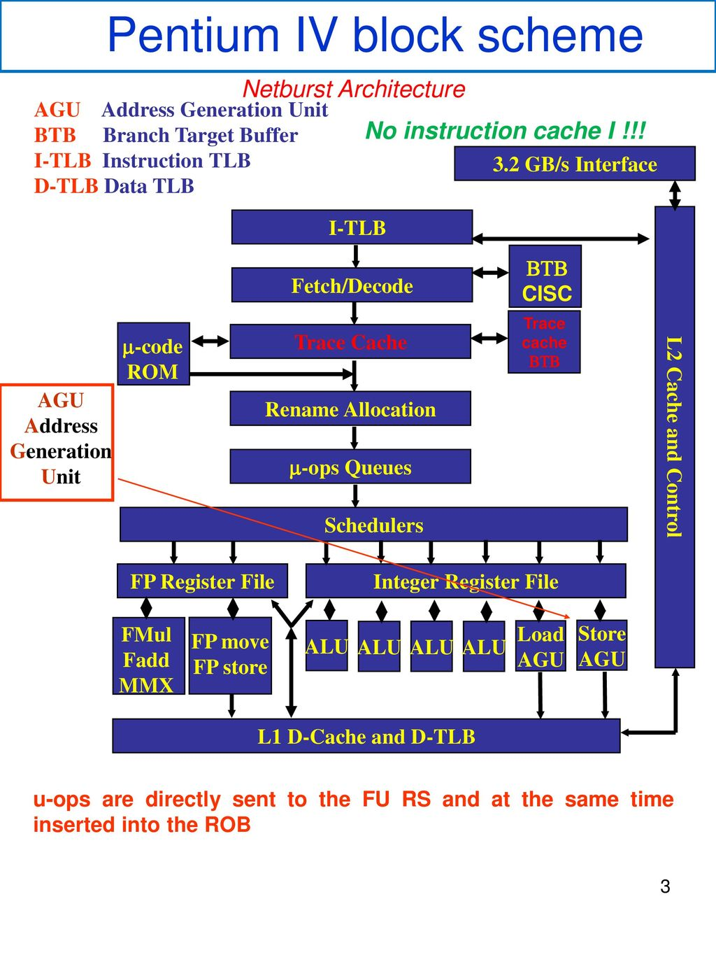 hight resolution of pentium 3 block diagram database wiring diagram pentium 3 block diagram