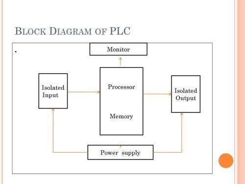 small resolution of 11 block diagram