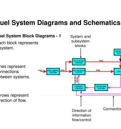 fuel system diagrams and schematics [ 1024 x 768 Pixel ]