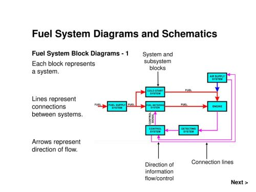 small resolution of fuel system diagrams and schematics