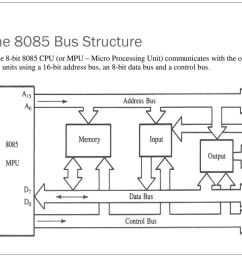 block diagram 8085 microprocessor for polytechnic [ 1024 x 768 Pixel ]